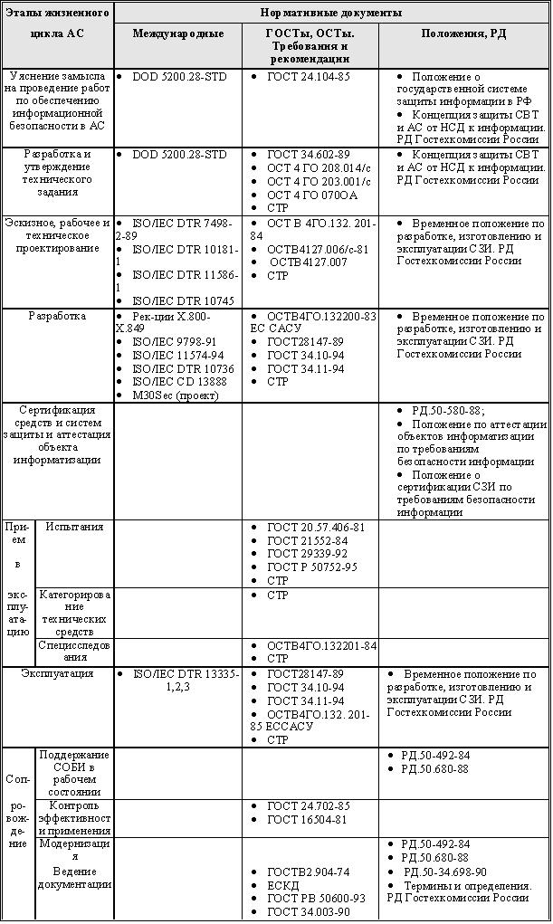 Безопасность программного